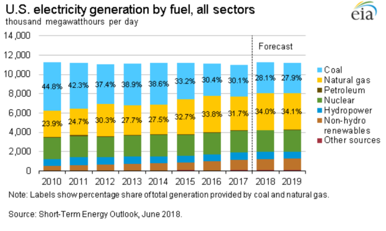 Power Generation from Gas and Renewables to Rise Slightly in 2018 and 2019