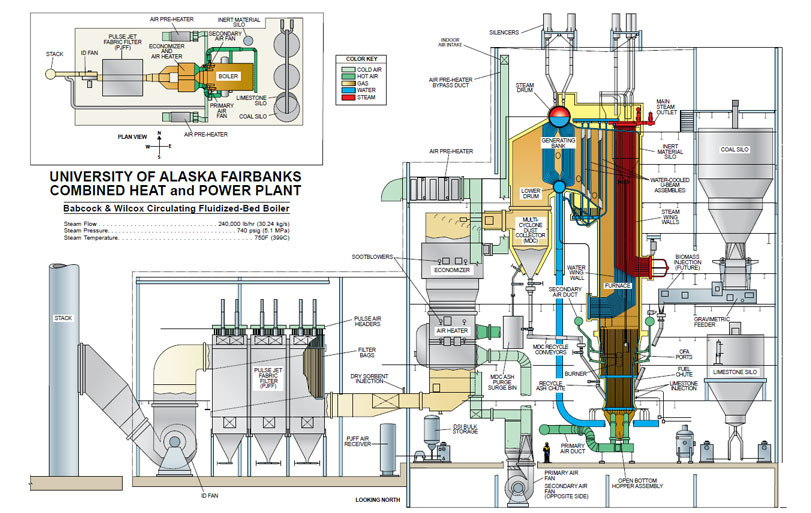 design of B&W CFB boiler for Alaska University CHP
