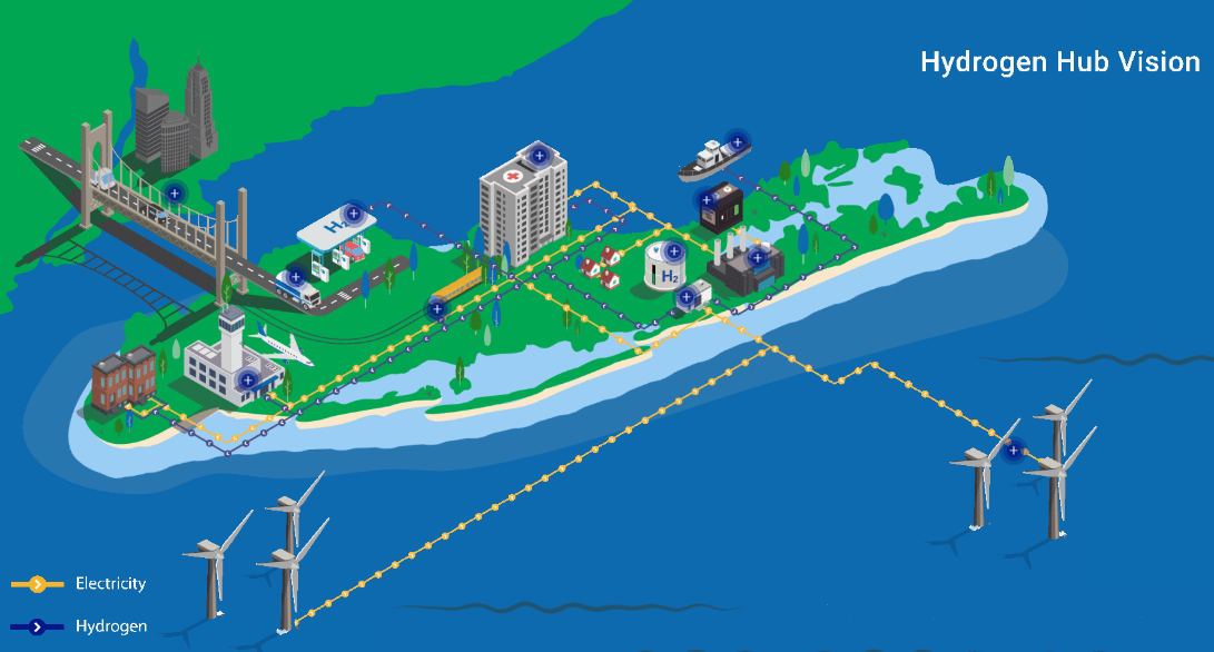 National Grid H2 vision touts Long Island potential as green hydrogen hub